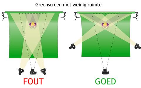 welke greenscreen lampen moet ik kopen?